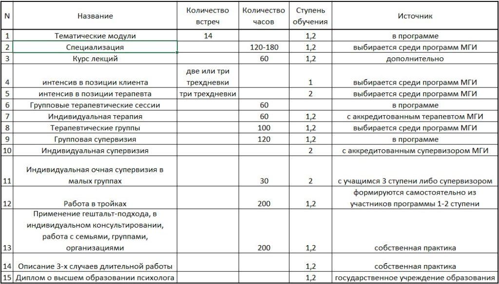обучение гештальт таблица